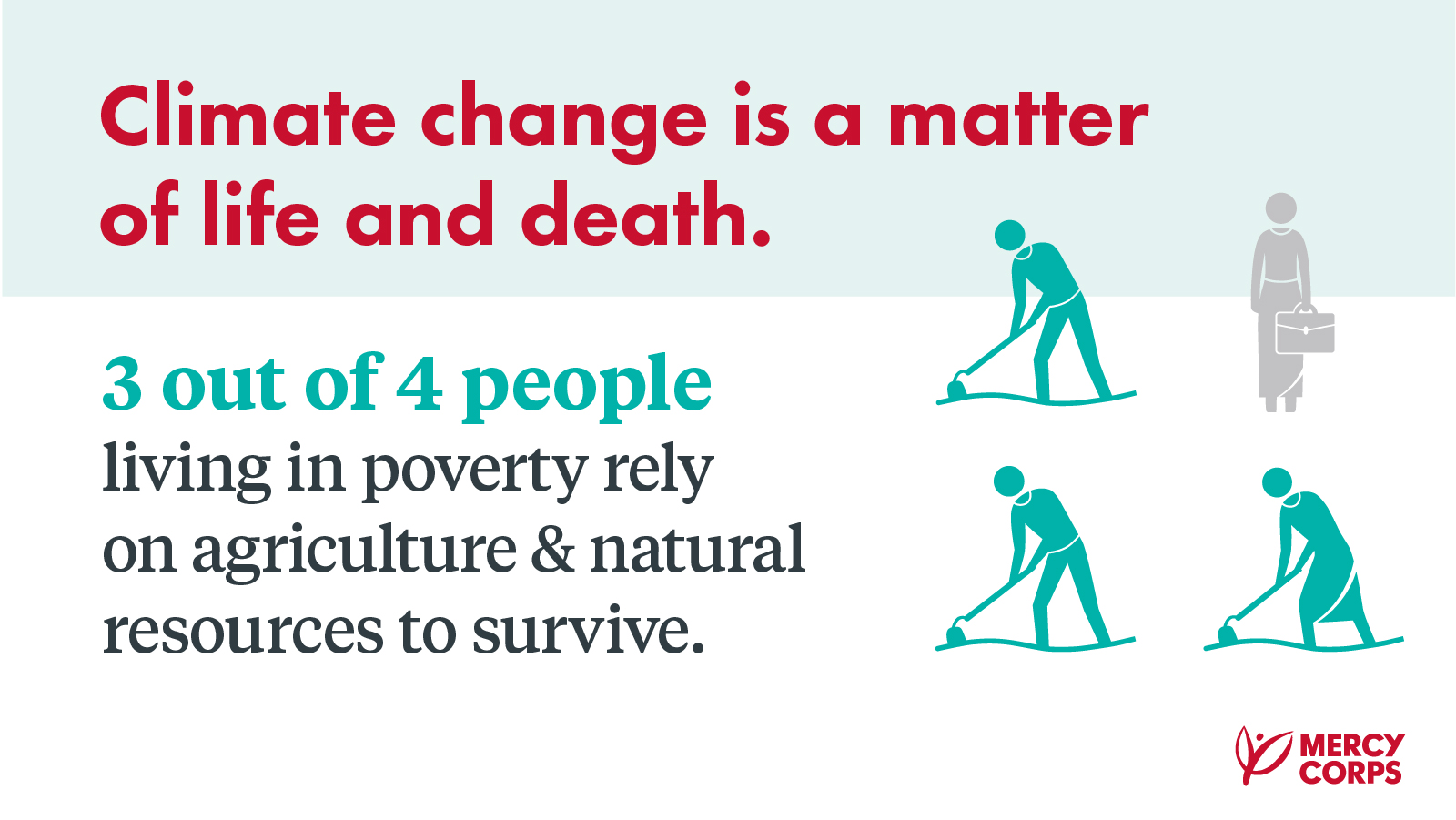Climate change is a matter of life and death. 3 out of 4 people living in poverty rely on agriculture and natural resources to survive.