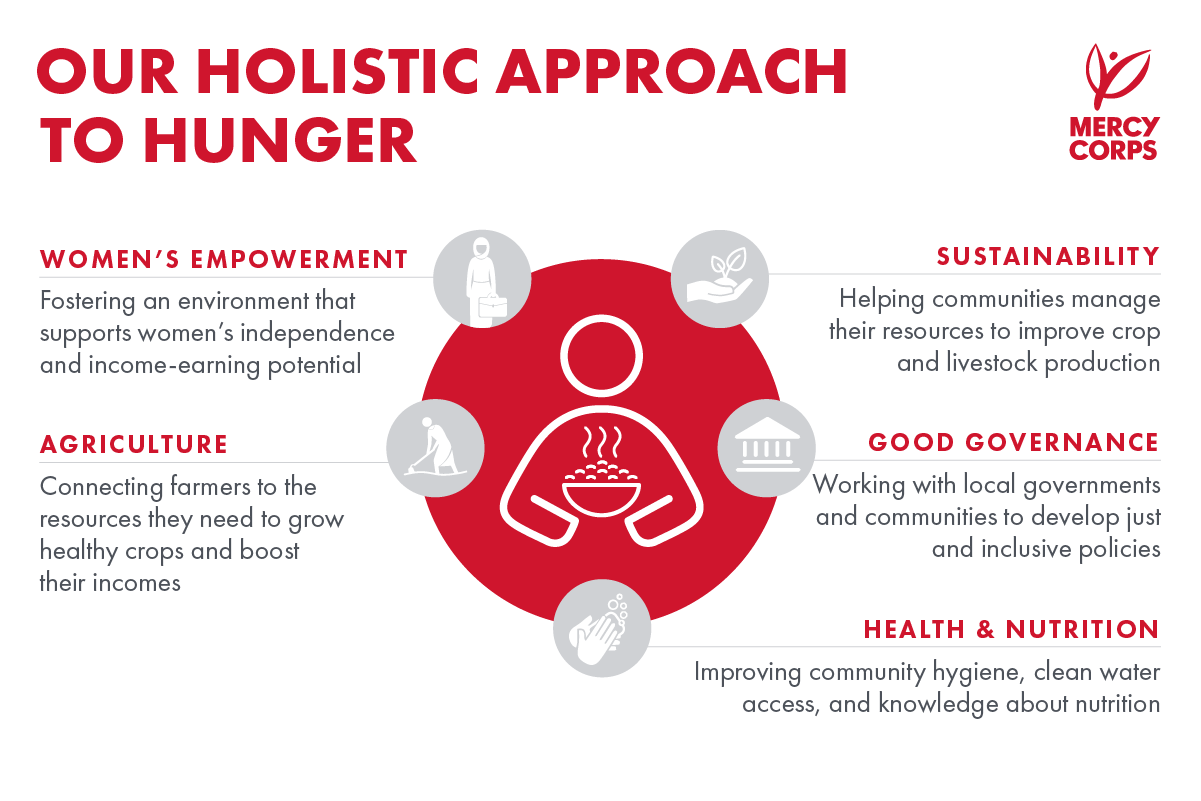 Our holistic approach to hunger