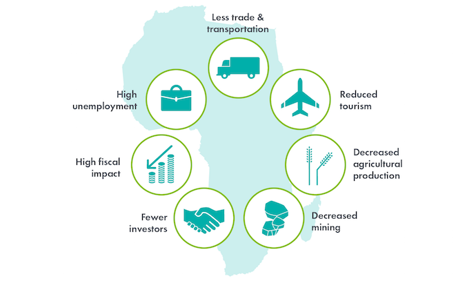 Infographic: Impacts include less trade and transportation, reduced tourism, decreased agricultural production, decreased mining, fewer investors, high fiscal impact, high unemployment