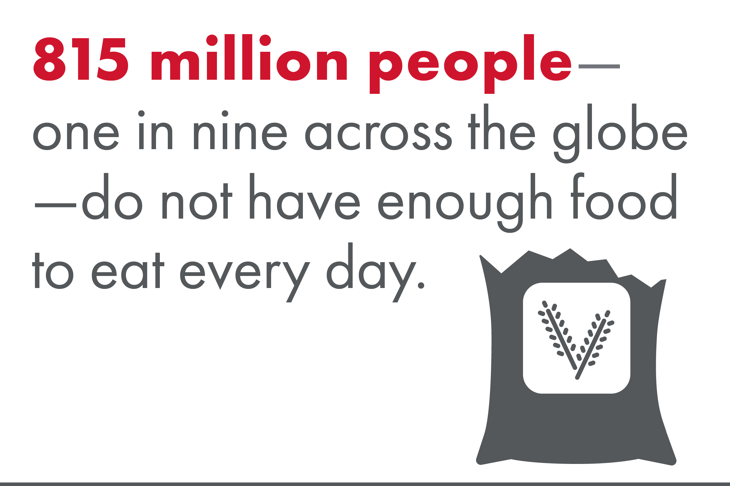 815 million people - one in nine across the globe - do not have enough food to eat every day.