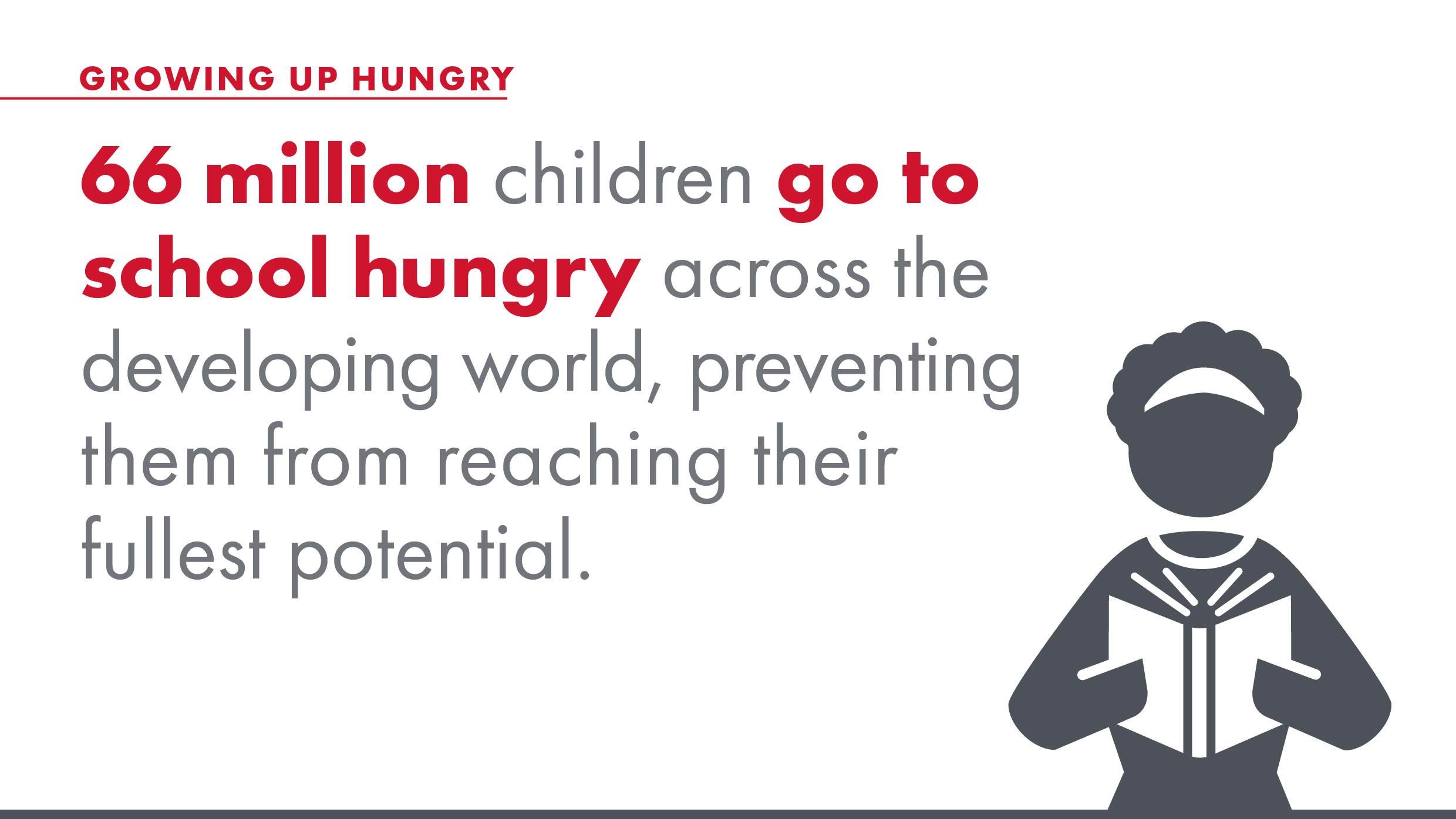 66 million children go to school hungry across the developing world, preventing them from reaching their fullest potential.