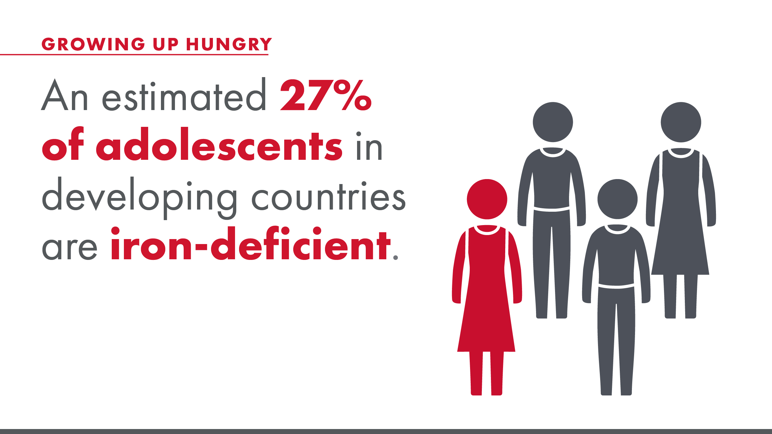 An estimated 27% of adolescents in developing countries are iron-deficient.