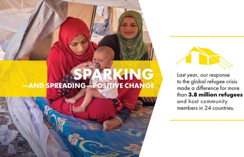 Sparking and spreading positive change. Last year, our response to the global refugee crisis made a difference for more than 3.8 million refugees and host community members in 24 countries.
