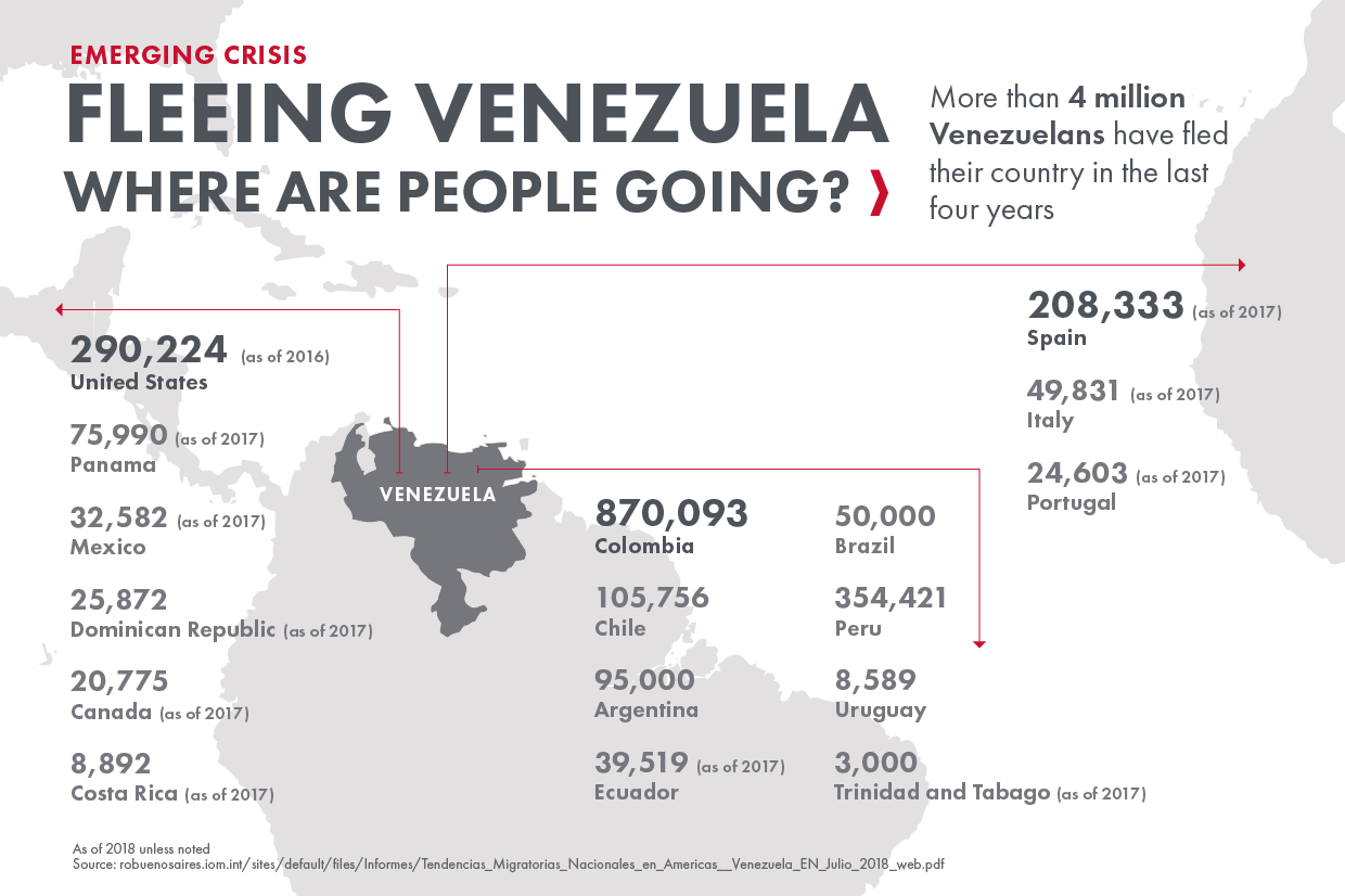 More than 4 million Venezuelans have fled their country in the last 4 years. The top countries they are going to include Colombia, the United States, Peru, Spain and Chile